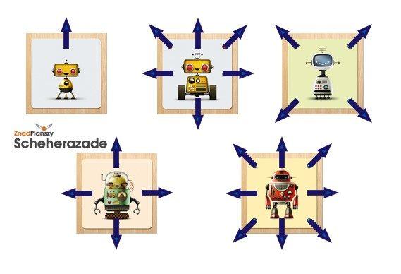 Kierunki ruchu robotów